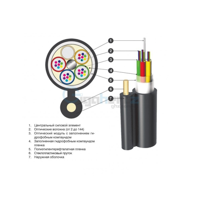 Волоконно-оптичний кабель Южкабель ОПТс-96А8 (8х12)-4,0