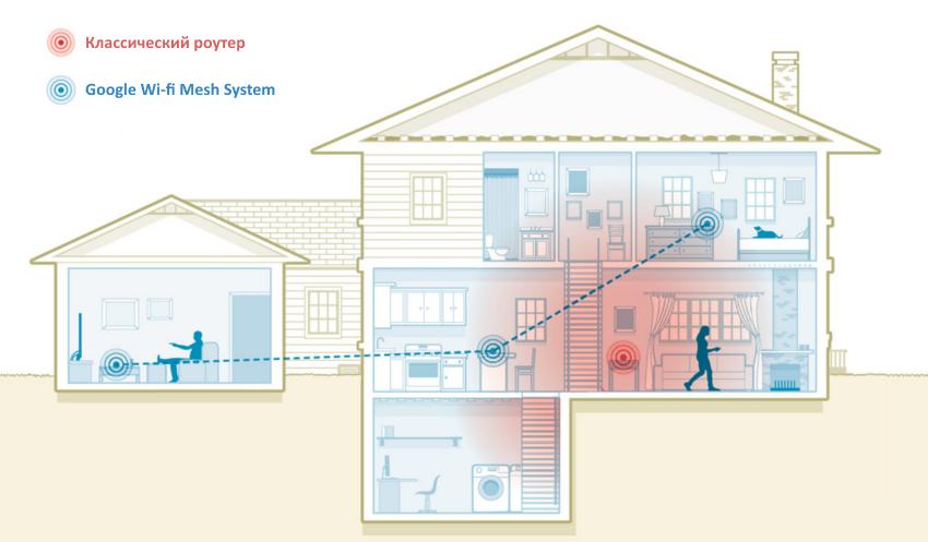 Преимущества Google Wi-fi Mesh System в сравнении с обычным роутером